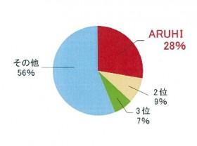 【表】ARUHIの「フラット35」