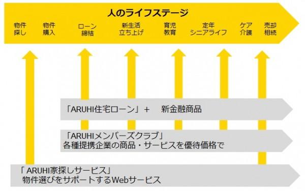 【図】アルヒのライフステージ