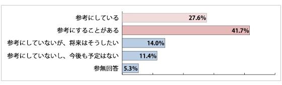画像/英語活用実態調査のグラフ