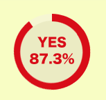 YES 87.3%