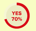 YES 70%