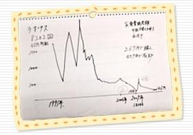 <桐谷さんお手製・ラオックス株価グラフの画像>株主優待で話題の桐谷さんこと桐谷広人氏が、独自の格言をエピソードを交えて解説。