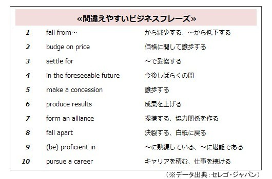 カタカナ英語は英語習得の落とし穴に? 間違えやすいビジネス英単語 ...