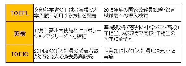 """英語検定試験""""の最新事情 「TOEFL」「TOEIC」「英検」徹底比較 ..."""