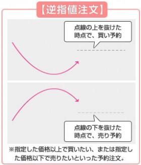 画像/逆指値注文を解説