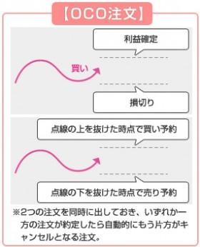 画像/OCC注文を解説