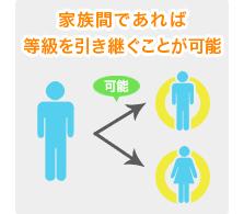 【イラスト】家族間での等級引き継ぎ
