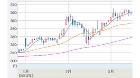 画像/株価チャートのイメージ