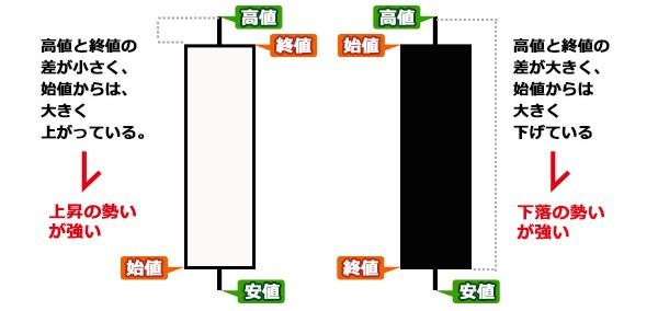 ローソク足の例(1)