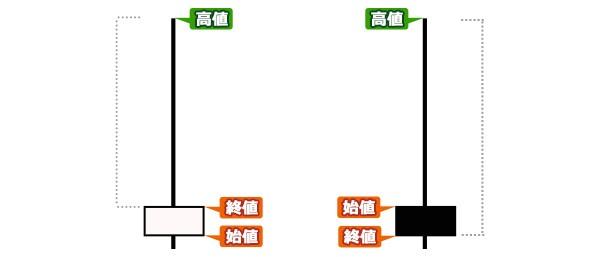 ローソク足の例(2)