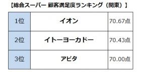 【画像】総合スーパー顧客満足度ランキング(関東)