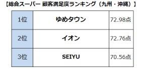 【画像】総合スーパー顧客満足度ランキング(九州・沖縄)