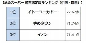 【画像】総合スーパー顧客満足度ランキング(中国・四国)