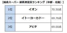 【画像】総合スーパー顧客満足度ランキング(中部・北陸)