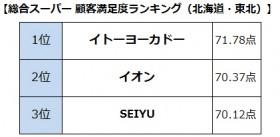 【画像】総合スーパー顧客満足度ランキング(北海道・東北)
