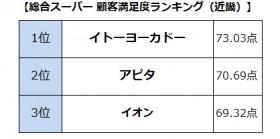 【画像】総合スーパー顧客満足度ランキング(近畿)