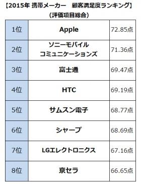 【画像】携帯メーカー顧客満足度ランキング