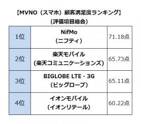 【画像】MVNO顧客満足度ランキング