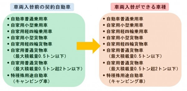 ※出典「損害保険Q&A/一般社団法人日本損害保険協会より」