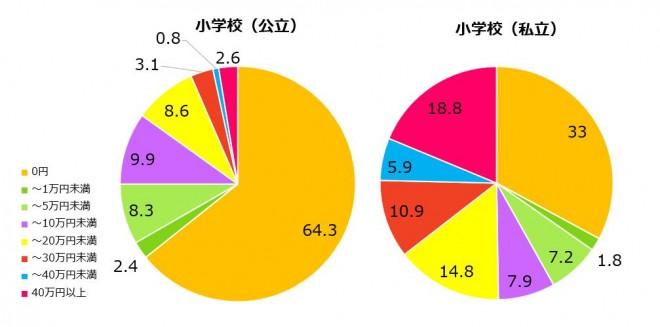 小学生にかかる学習塾の費用(文部科学省「平成26年度子供の学習費調査」)