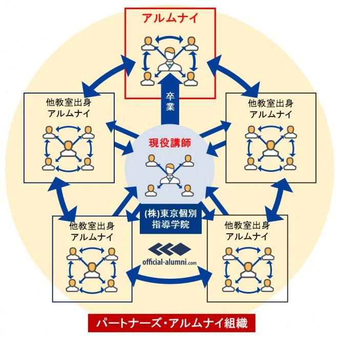 パートナーズ・アルムナイ組織のイメージ(提供:東京個別指導学院)