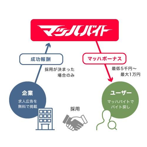 成功報酬型のビジネスモデルによって、ユーザーの採用可否が分かるように(提供:株式会社リブセンス)